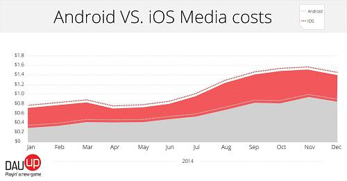 A New Year's Present From Google - Android Games Nearly as Profitable as iOS Games According to Data From DAU-UP