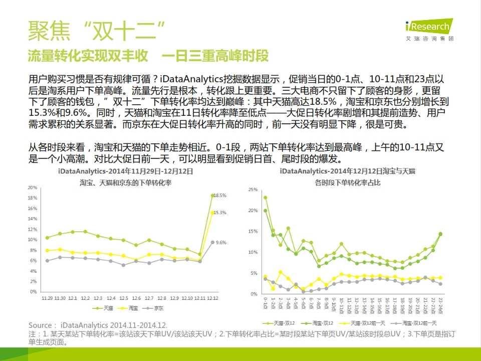 iResearch-网民行为洞察报告-2014年12月刊_005