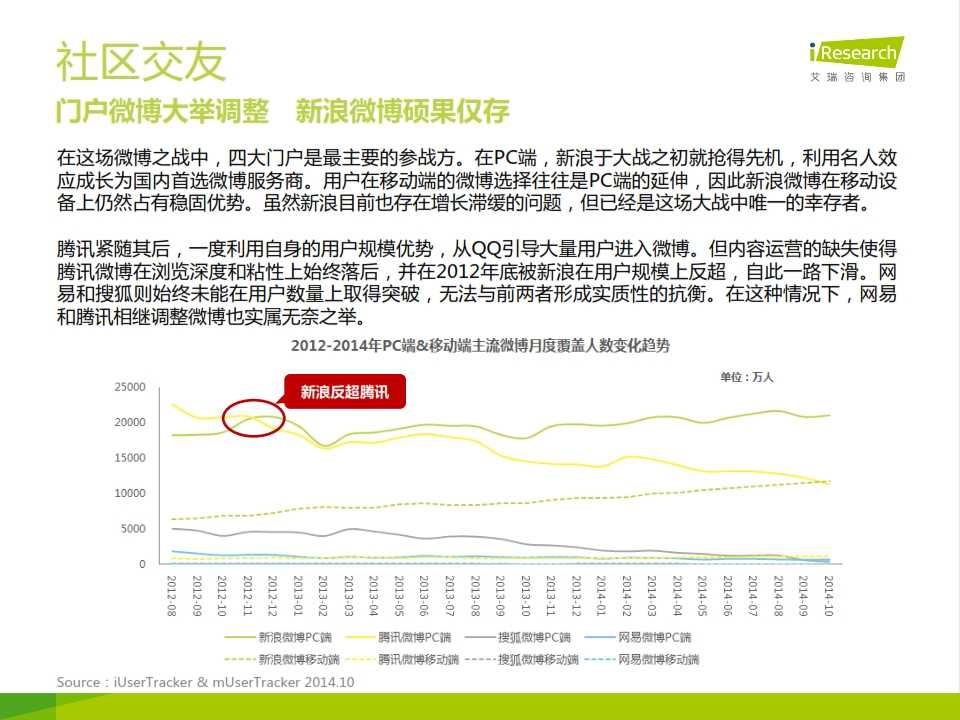 iResearch-网民行为洞察报告-2014年12月刊_008