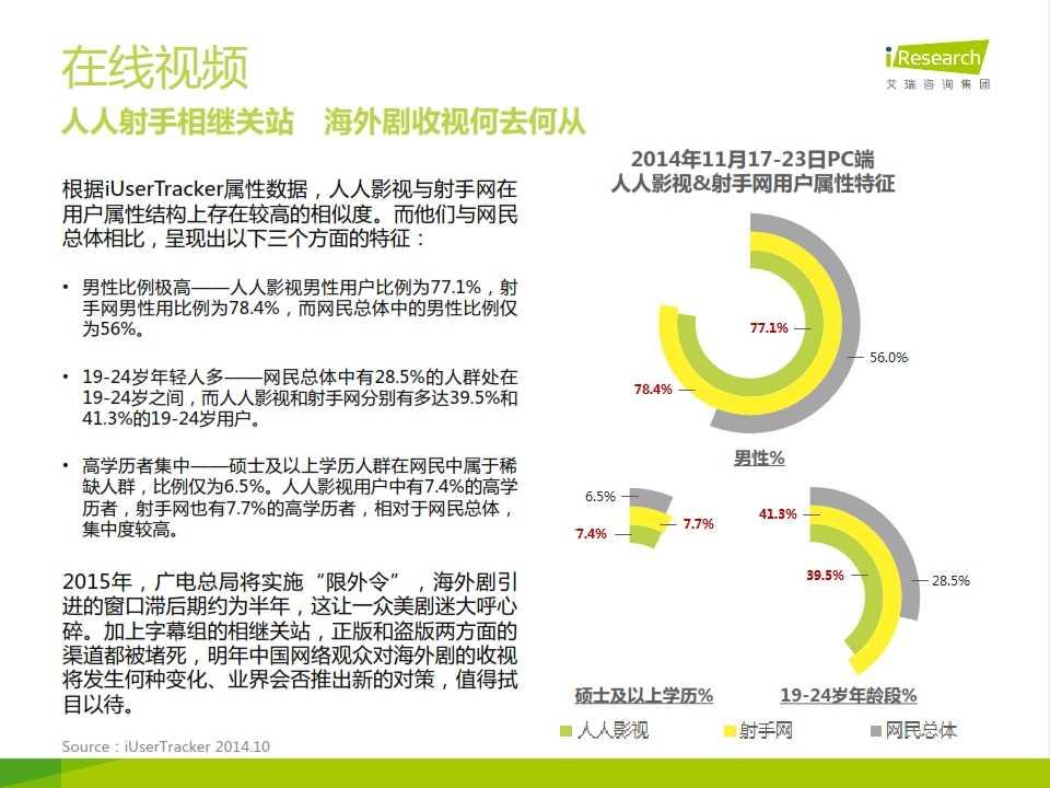 iResearch-网民行为洞察报告-2014年12月刊_012