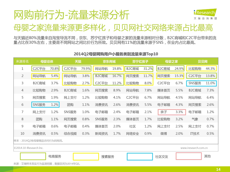 iResearch-2014年中国母婴行业线上数据洞察报告简版(1)-13