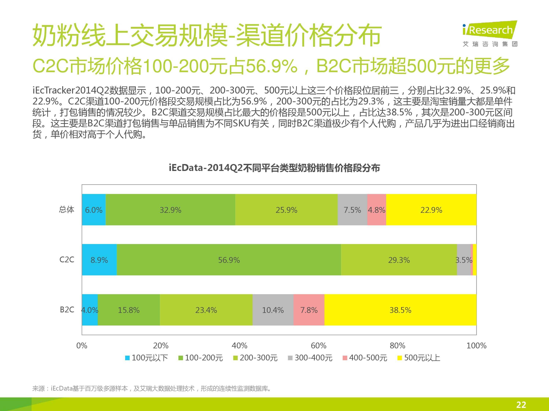 iResearch-2014年中国母婴行业线上数据洞察报告简版(1)-21