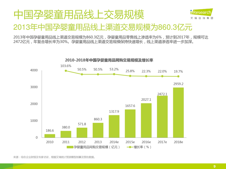 iResearch-2014年中国母婴行业线上数据洞察报告简版(1)-8