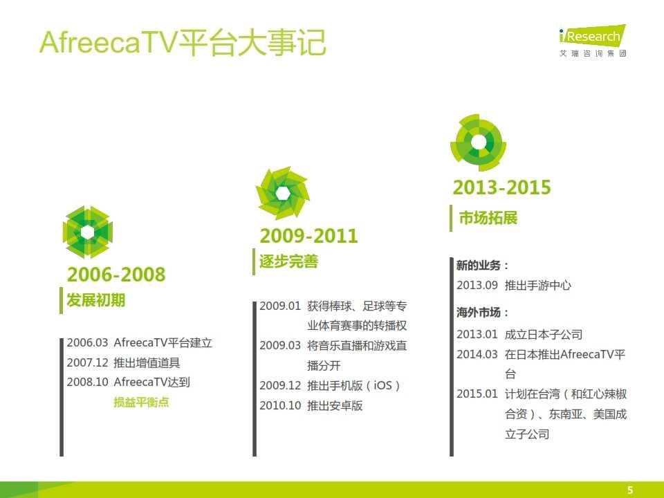 iResearch-2014年海外游戏视频直播平台案例研究报告——AfreecaTV_005