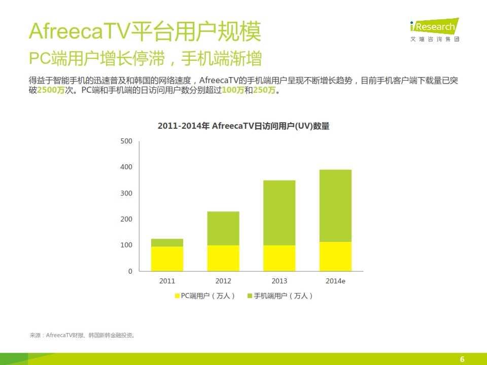 iResearch-2014年海外游戏视频直播平台案例研究报告——AfreecaTV_006