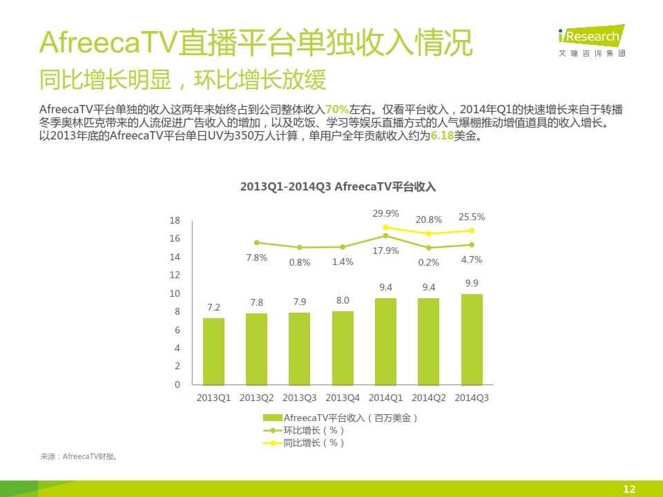 iResearch-2014年海外游戏视频直播平台案例研究报告——AfreecaTV_012