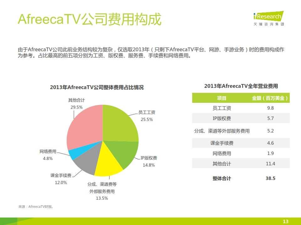 iResearch-2014年海外游戏视频直播平台案例研究报告——AfreecaTV_013