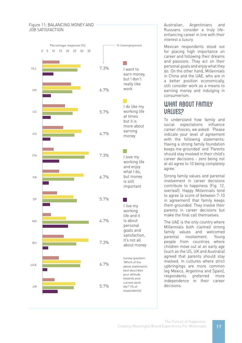 实力传播:消费者洞察报告《追寻快乐的千禧一代》_017