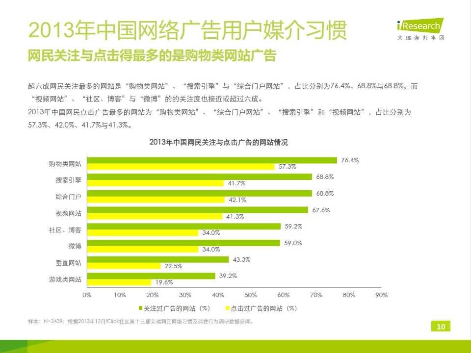2014年中国网络广告用户行为研究报告_010
