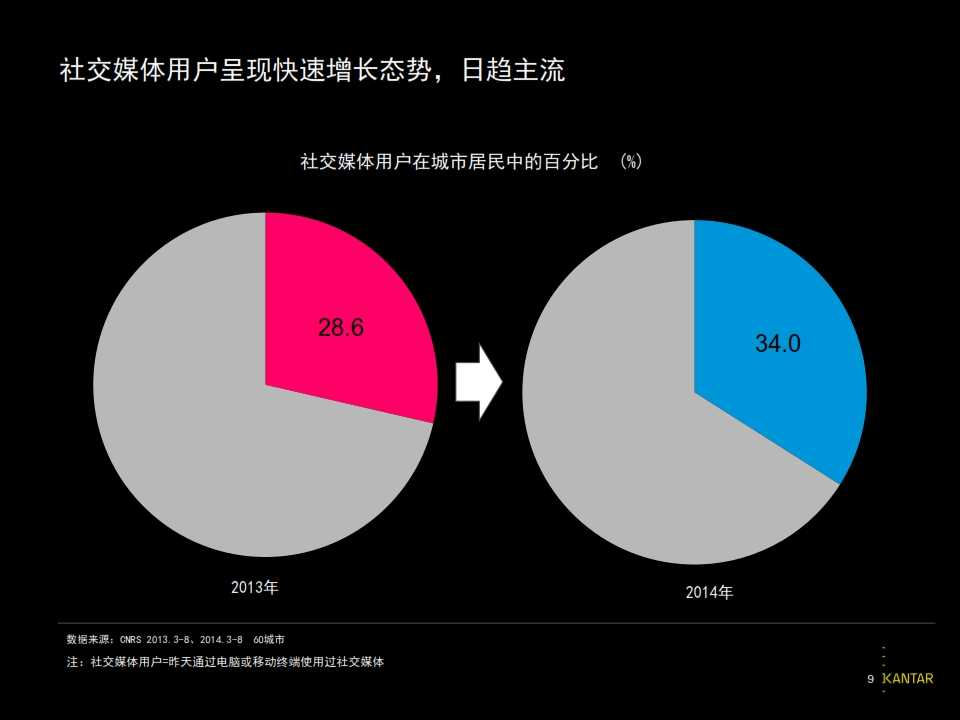 2015凯度中国社交媒体影响报告_009