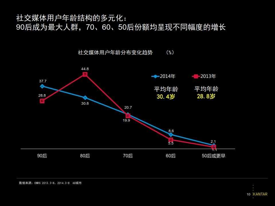 2015凯度中国社交媒体影响报告_010