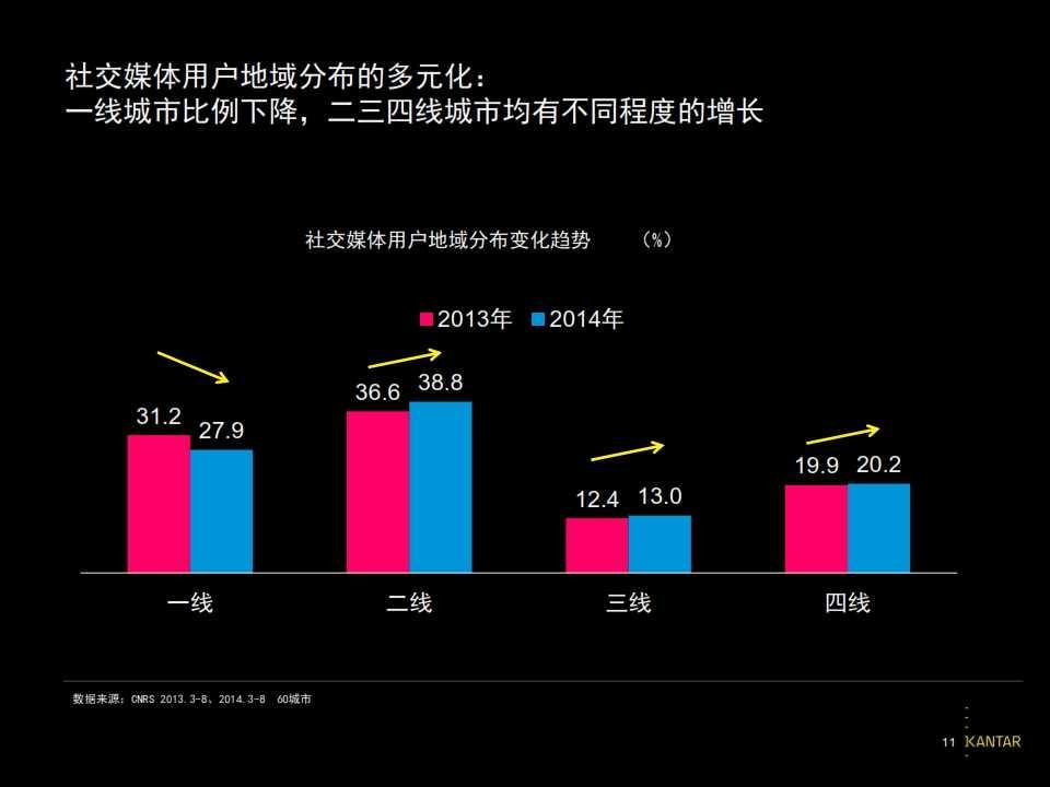 2015凯度中国社交媒体影响报告_011