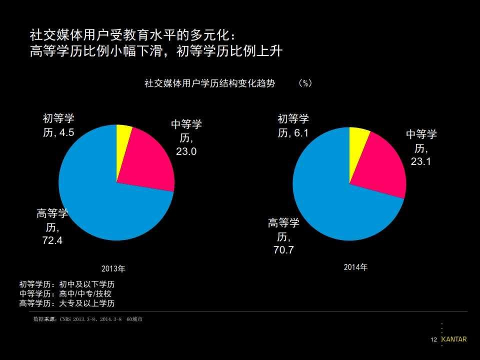 2015凯度中国社交媒体影响报告_012