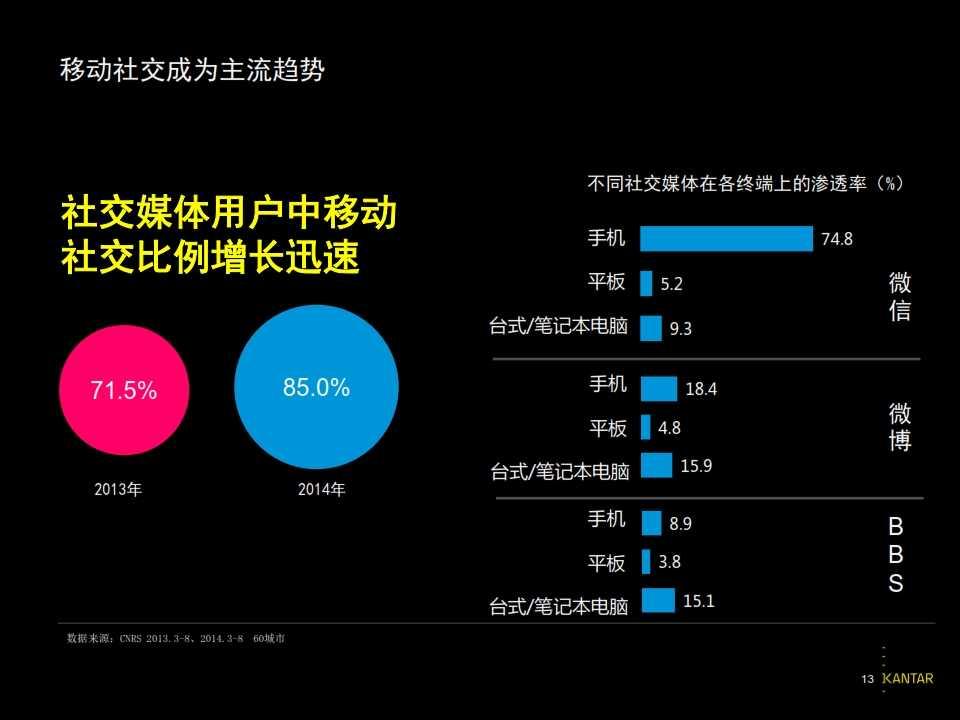 2015凯度中国社交媒体影响报告_013