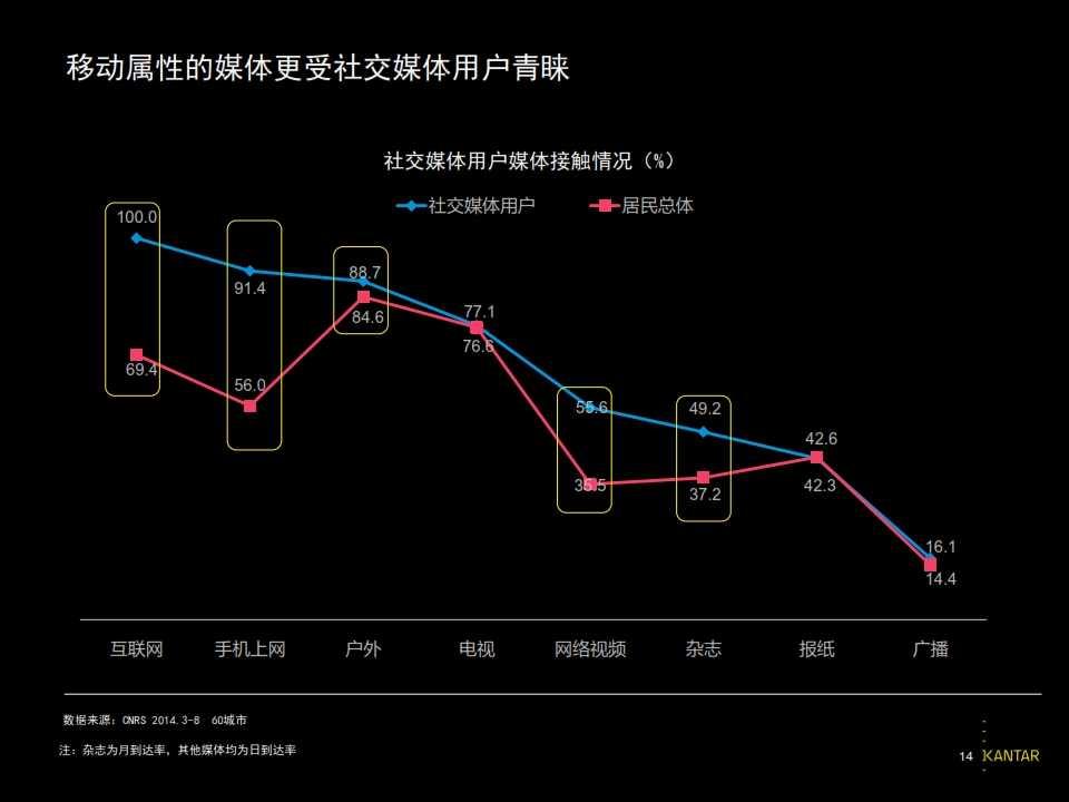2015凯度中国社交媒体影响报告_014