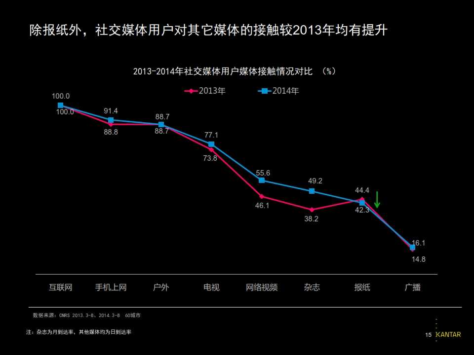2015凯度中国社交媒体影响报告_015