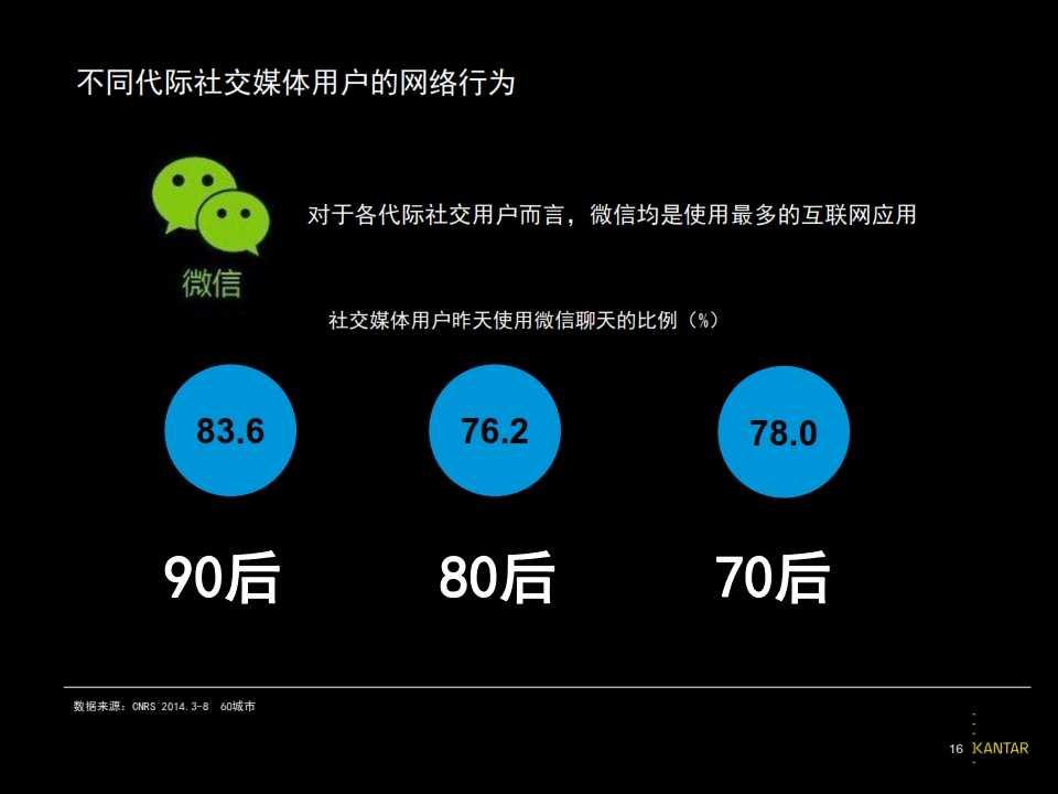 2015凯度中国社交媒体影响报告_016