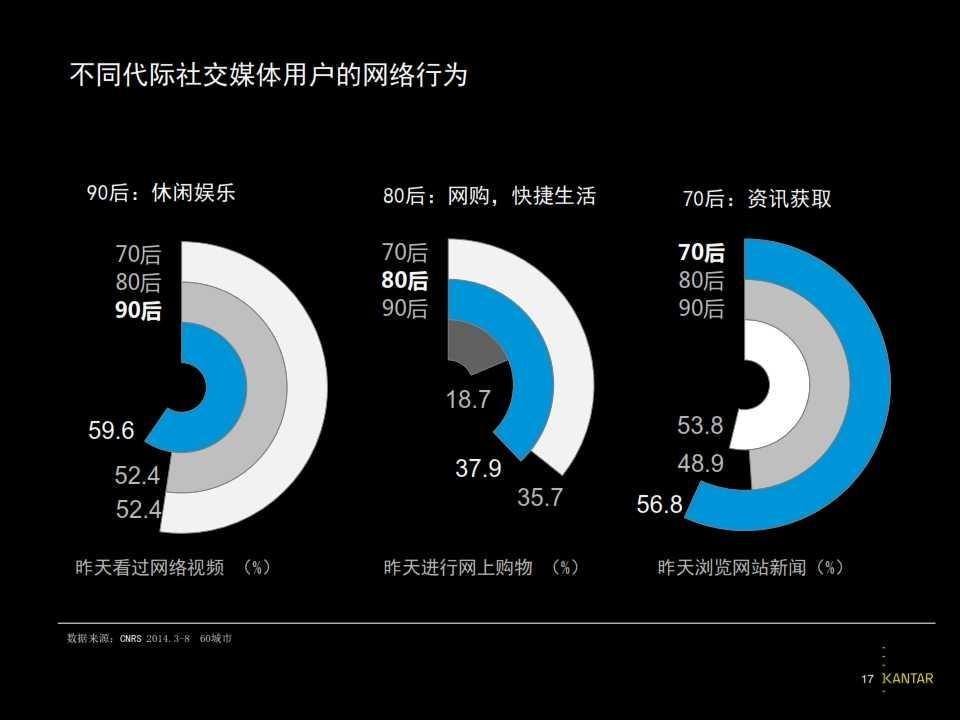 2015凯度中国社交媒体影响报告_017