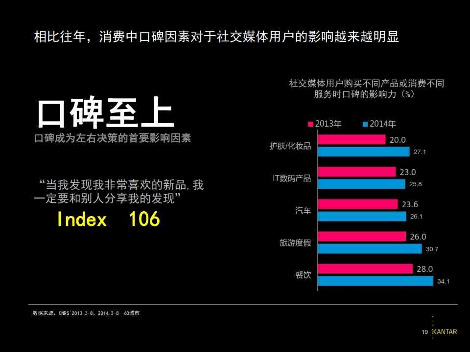 2015凯度中国社交媒体影响报告_019
