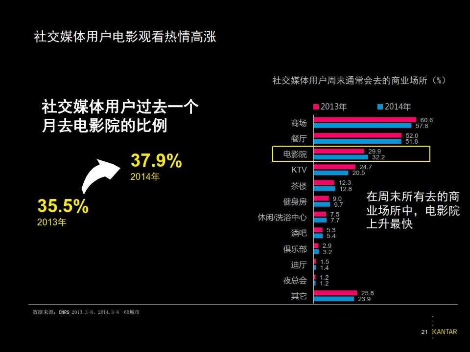 2015凯度中国社交媒体影响报告_021