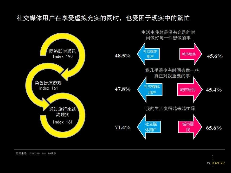 2015凯度中国社交媒体影响报告_022