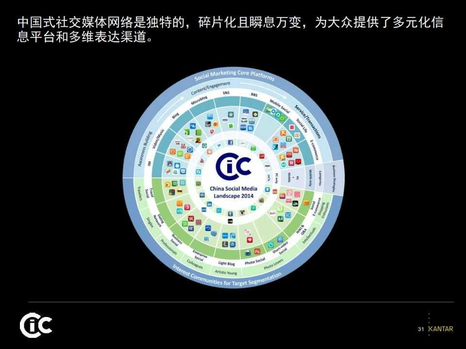 2015凯度中国社交媒体影响报告_031