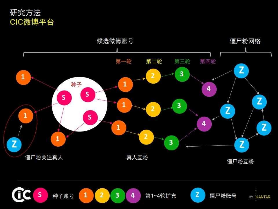 2015凯度中国社交媒体影响报告_032