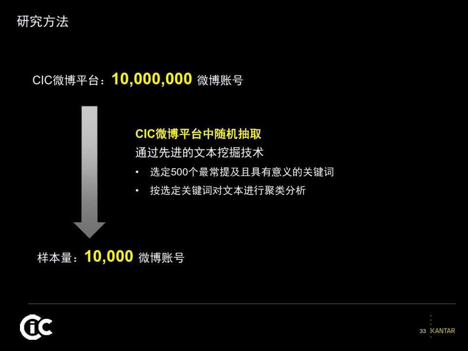 2015凯度中国社交媒体影响报告_033