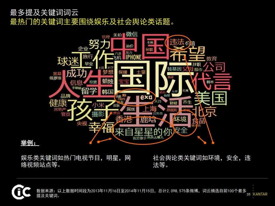 2015凯度中国社交媒体影响报告_035
