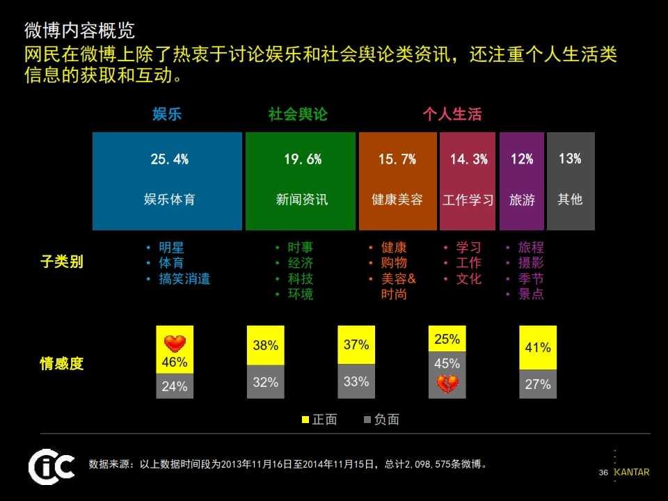2015凯度中国社交媒体影响报告_036