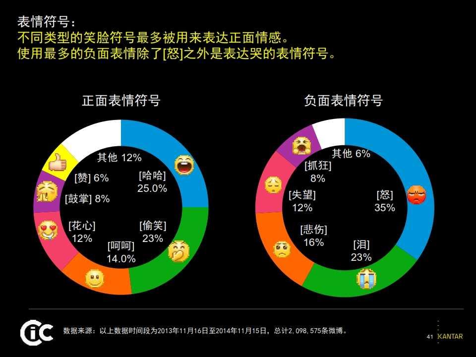 2015凯度中国社交媒体影响报告_041