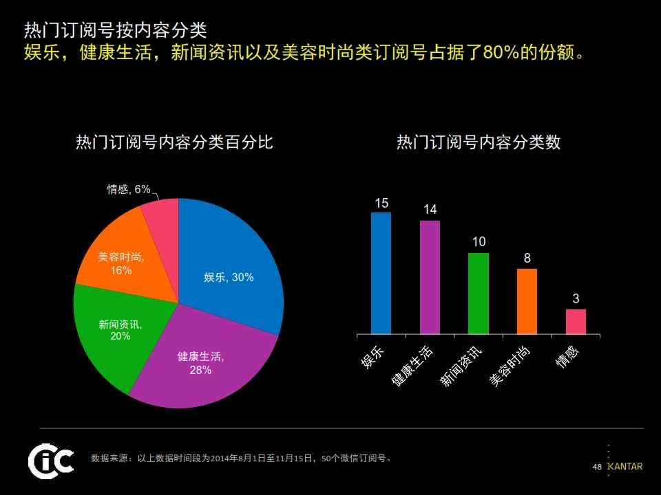 2015凯度中国社交媒体影响报告_048