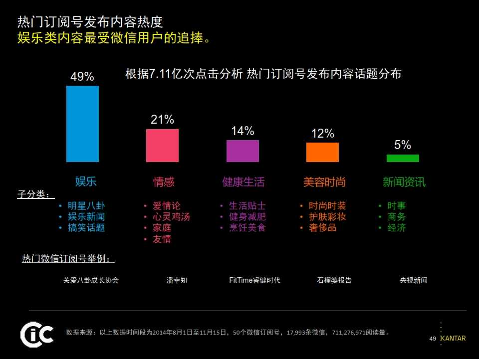 2015凯度中国社交媒体影响报告_049