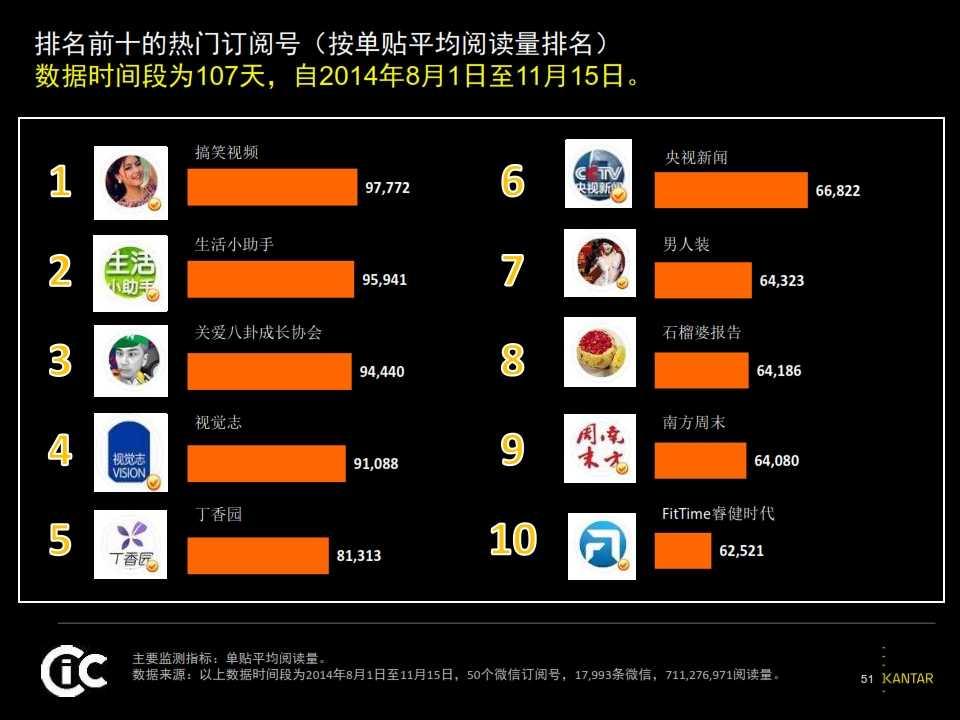 2015凯度中国社交媒体影响报告_051