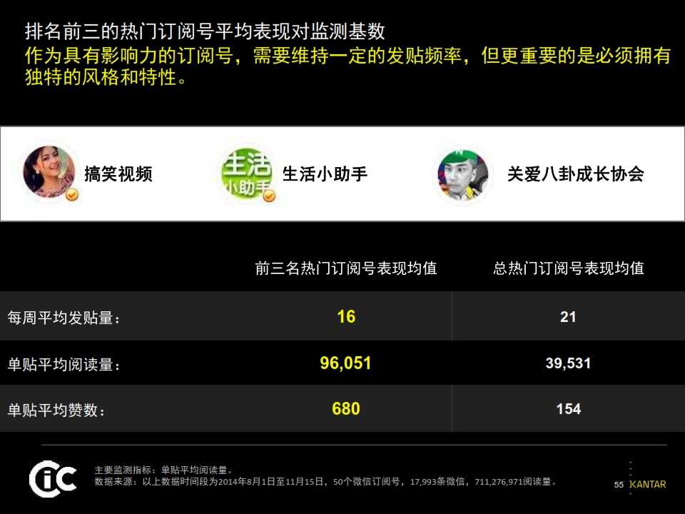 2015凯度中国社交媒体影响报告_055