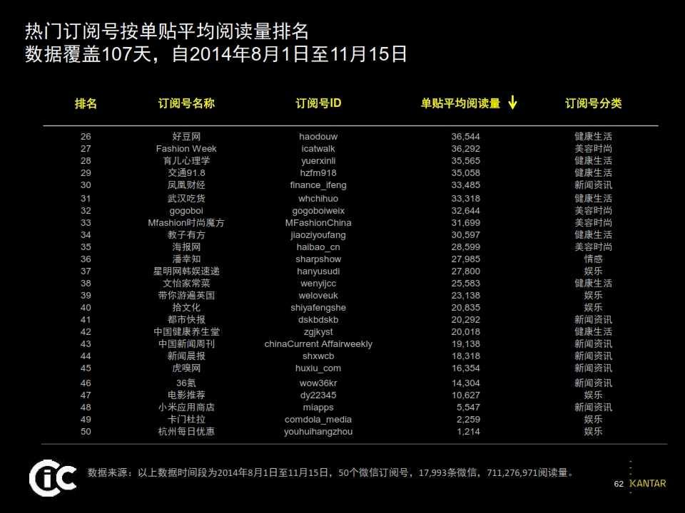 2015凯度中国社交媒体影响报告_062