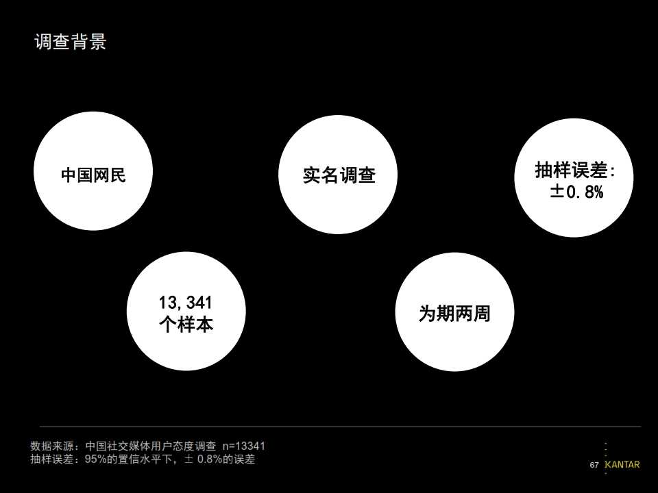 2015凯度中国社交媒体影响报告_067