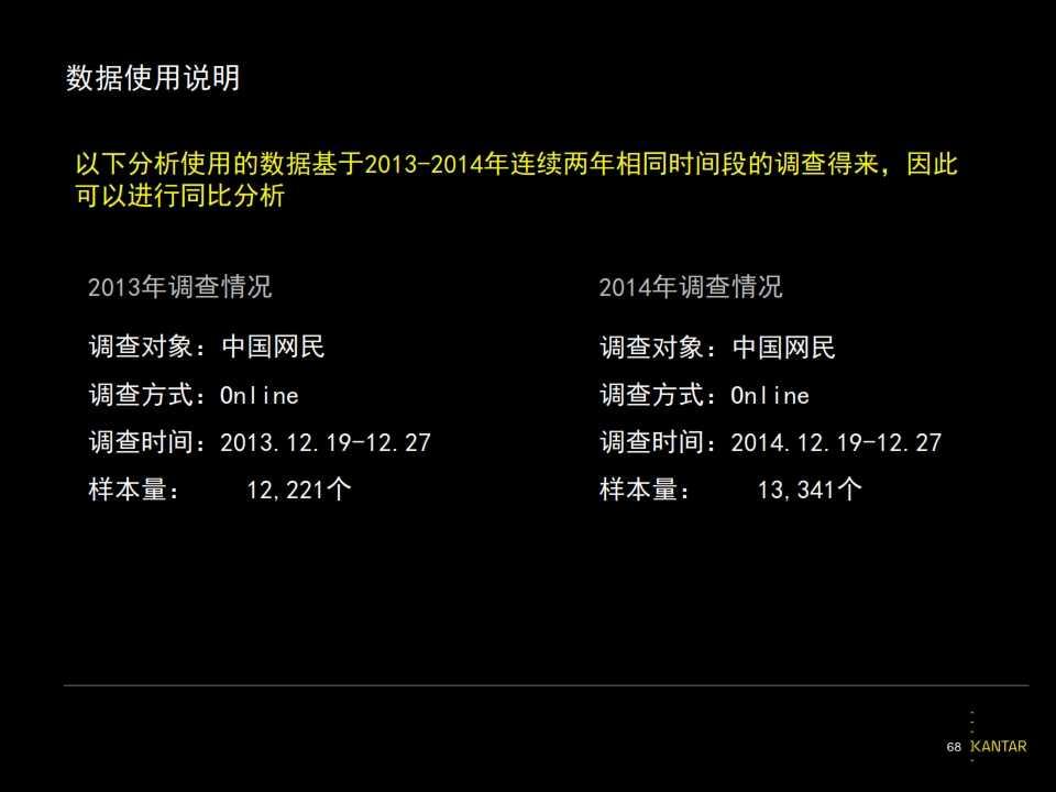 2015凯度中国社交媒体影响报告_068