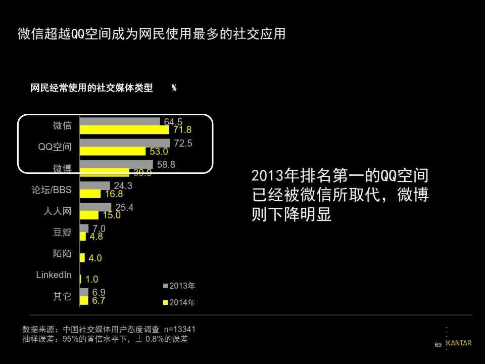 2015凯度中国社交媒体影响报告_069