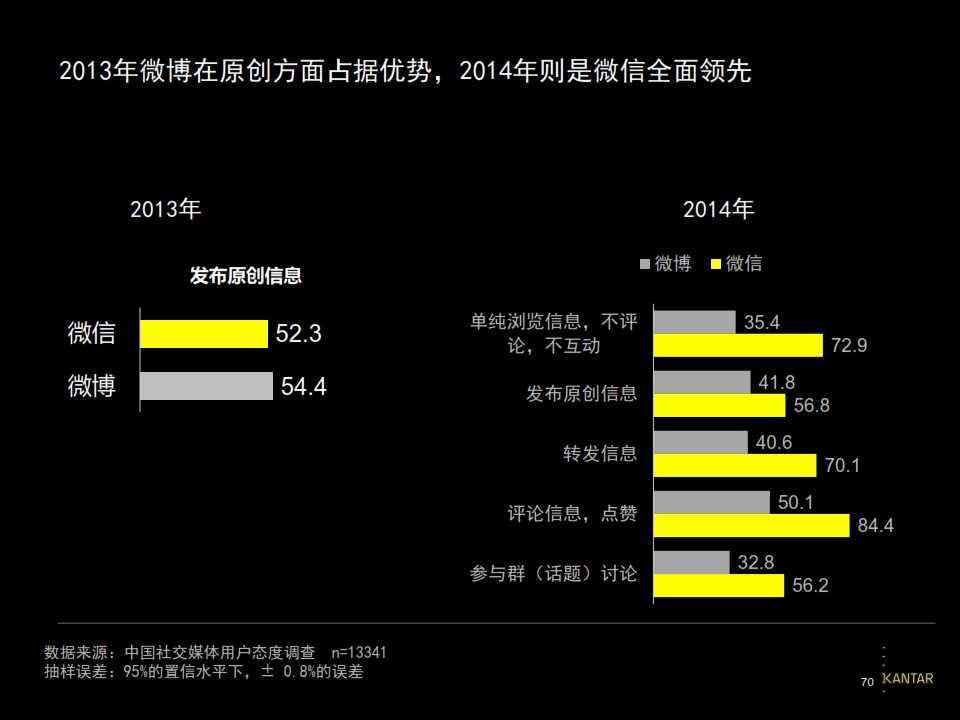 2015凯度中国社交媒体影响报告_070