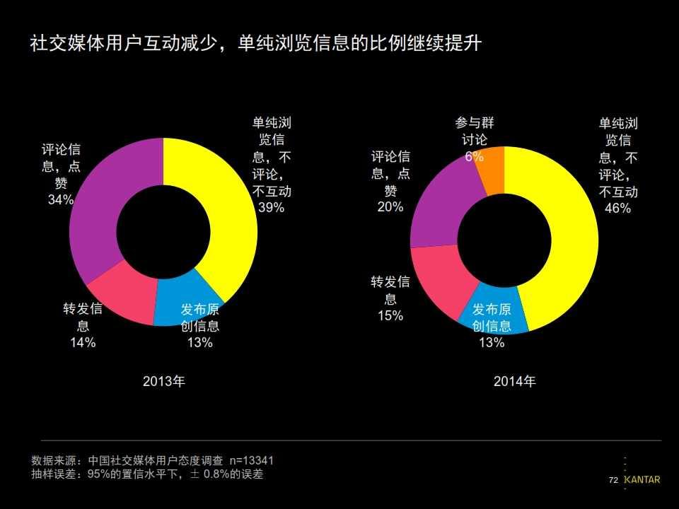 2015凯度中国社交媒体影响报告_072