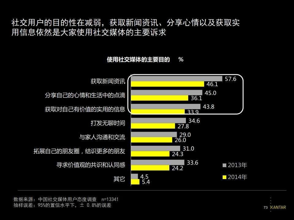 2015凯度中国社交媒体影响报告_073