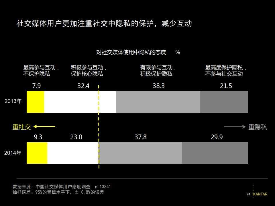 2015凯度中国社交媒体影响报告_074