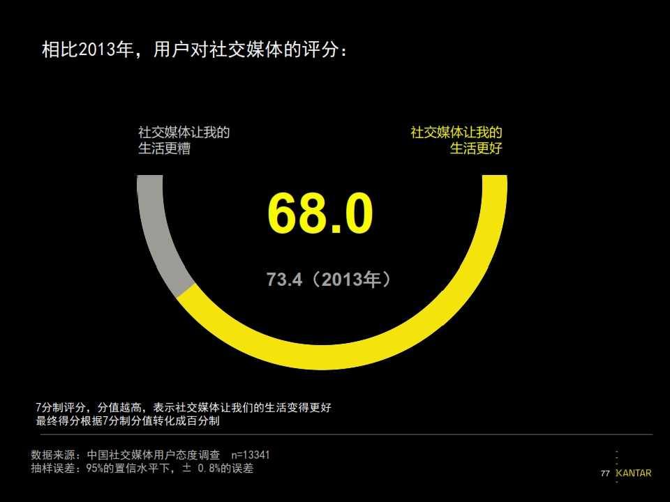 2015凯度中国社交媒体影响报告_077