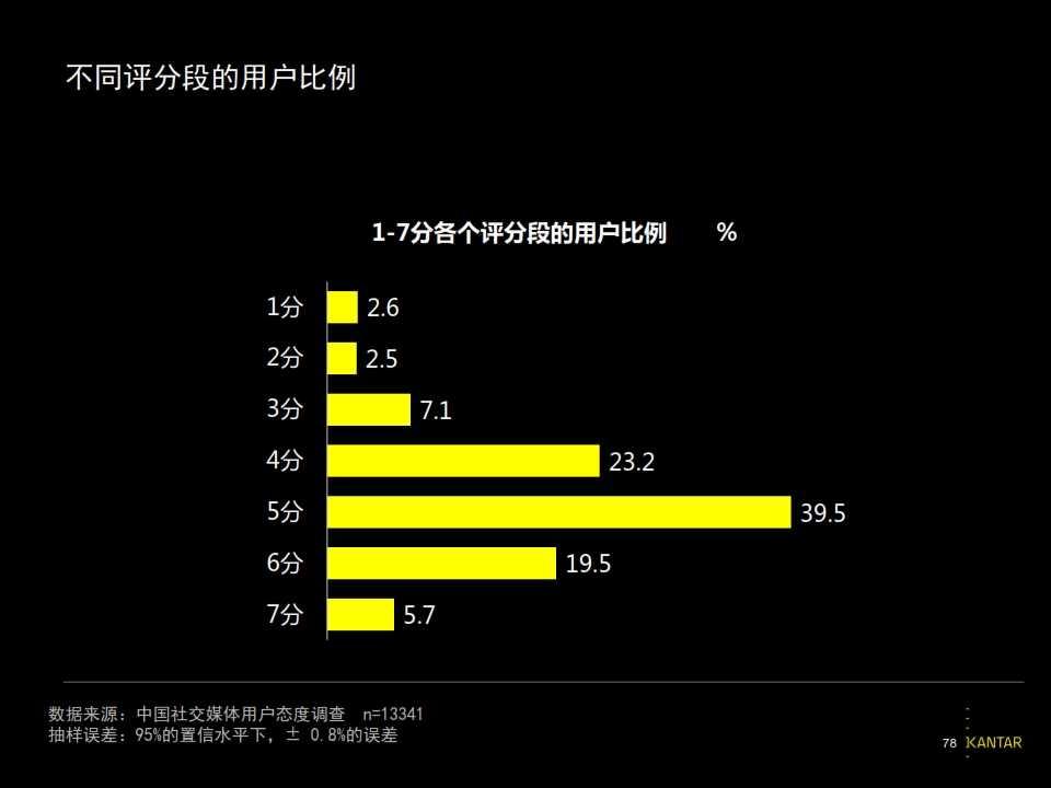 2015凯度中国社交媒体影响报告_078