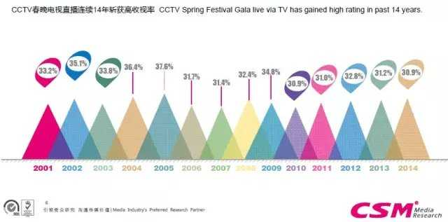 2001-2014年央视春晚收视数据 | 199IT互联网数