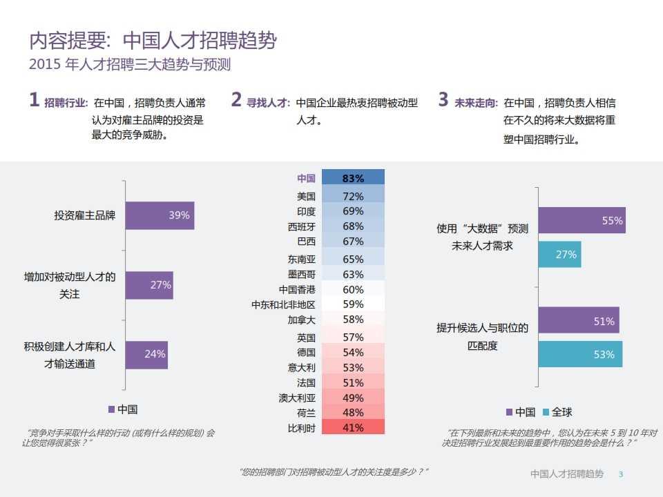 LinkedIn2015年中国人才招聘趋势报告_003