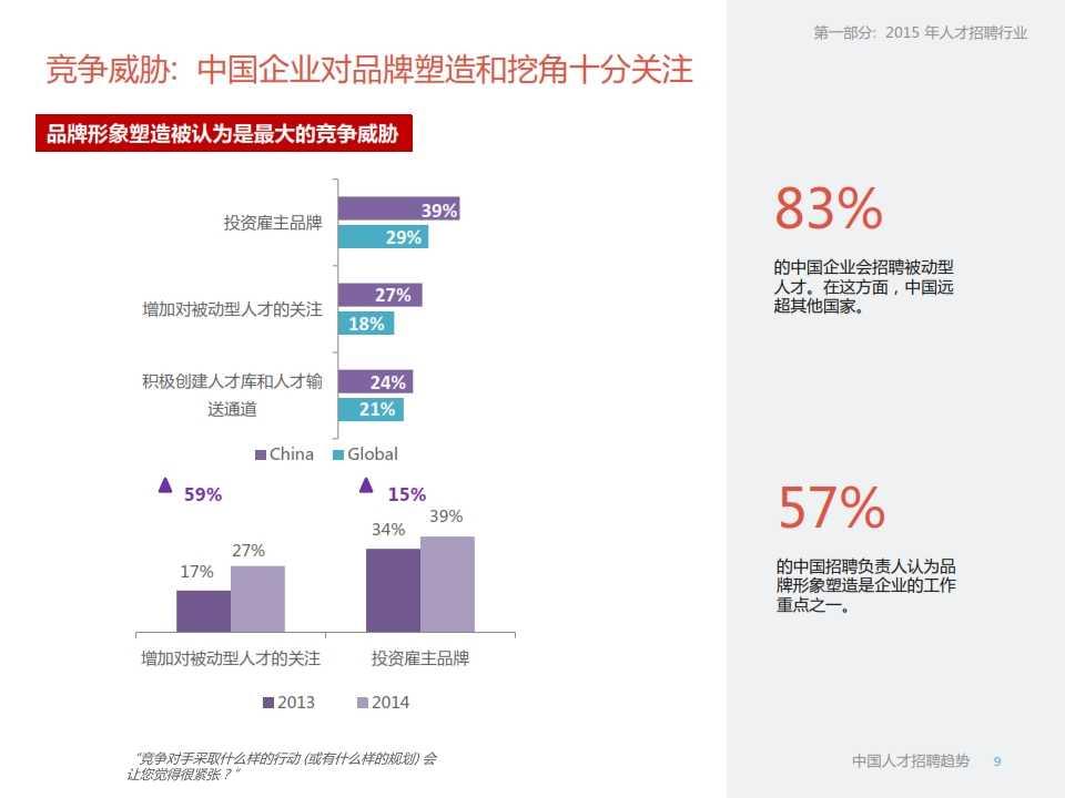 LinkedIn2015年中国人才招聘趋势报告_009