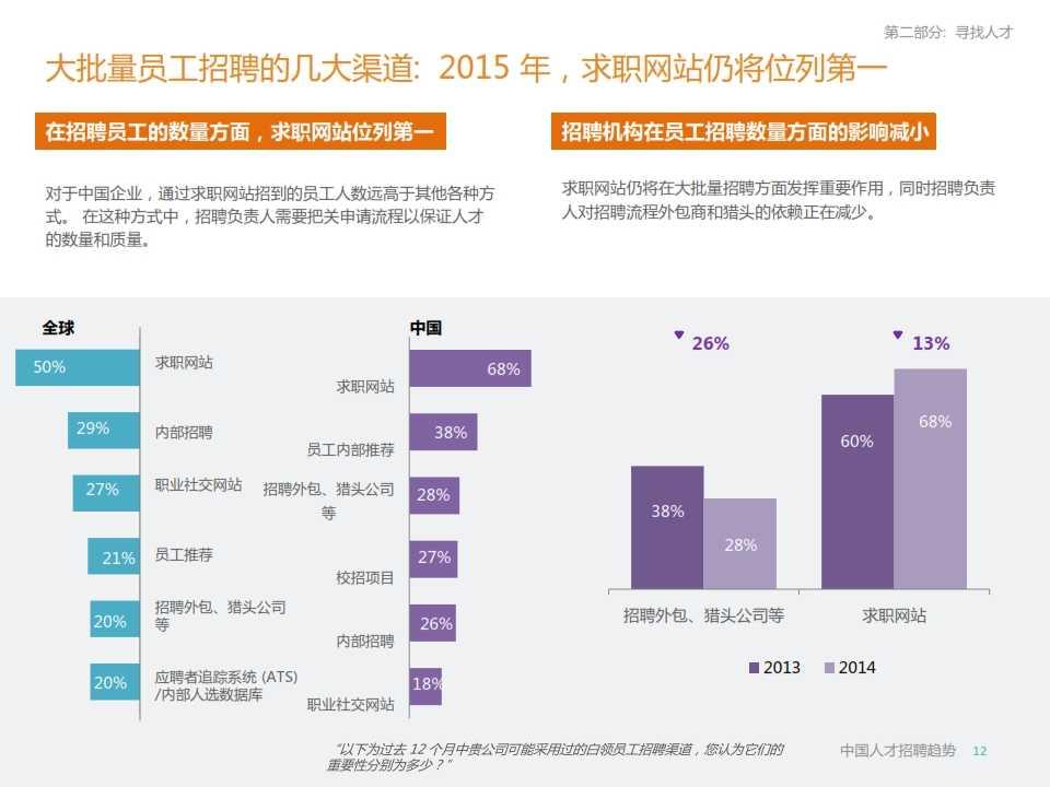 LinkedIn2015年中国人才招聘趋势报告_012
