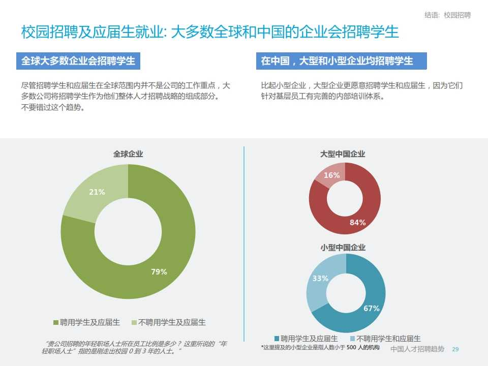 LinkedIn2015年中国人才招聘趋势报告_029